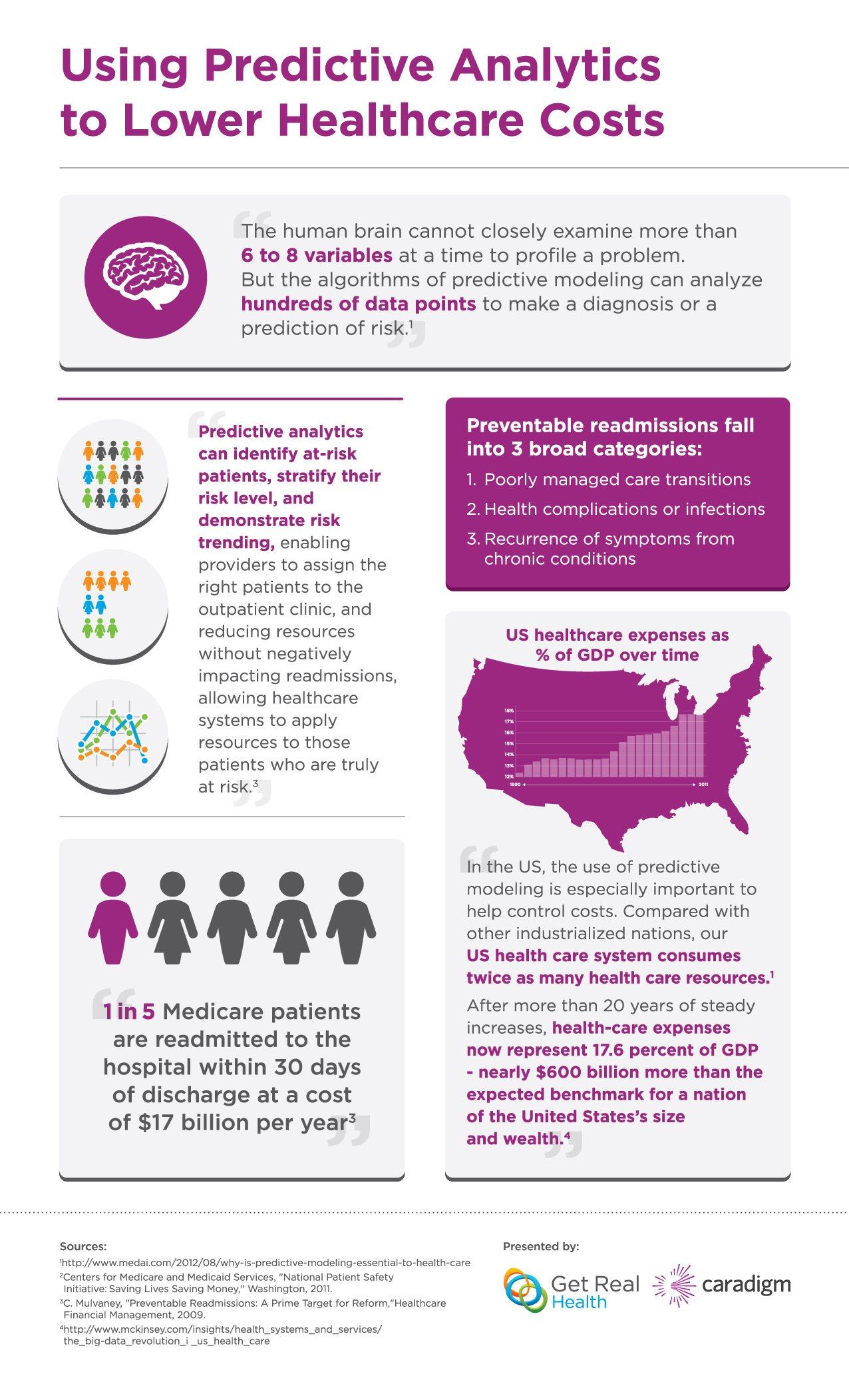 Caradigm_Infographic