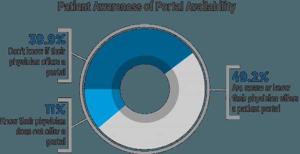 patient-portal-chart1-1024x525