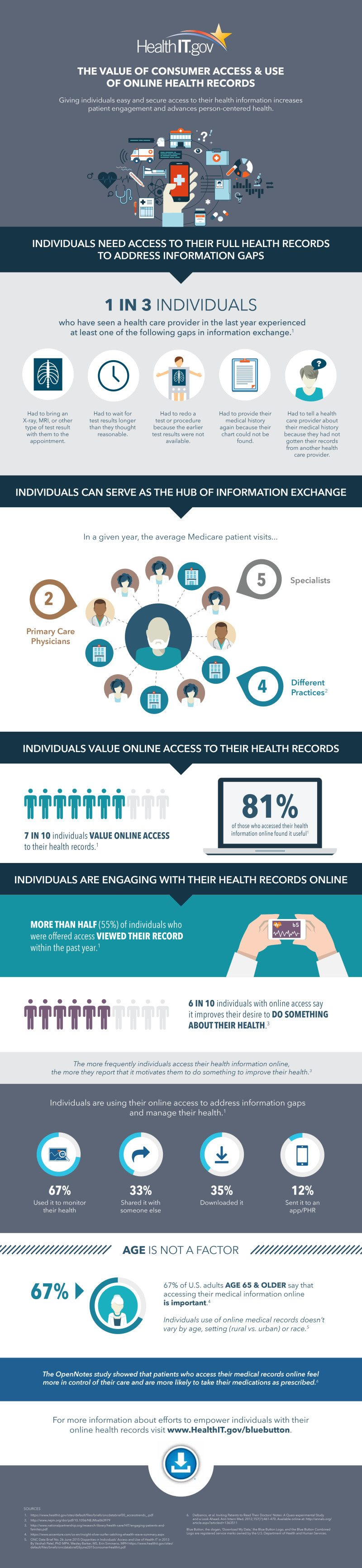 The Value of Consumer Access and Use of Online Health Records